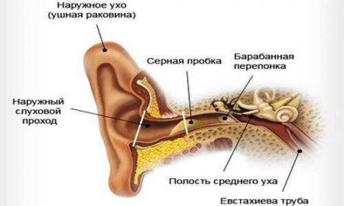 Как почистить уши от серы и ее удалить – чем промывать, чтобы избавиться от нее