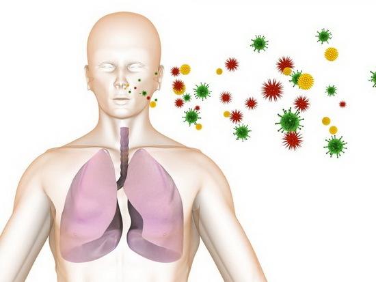 Как передается ангина – воздушно – капельным путем или другими способами