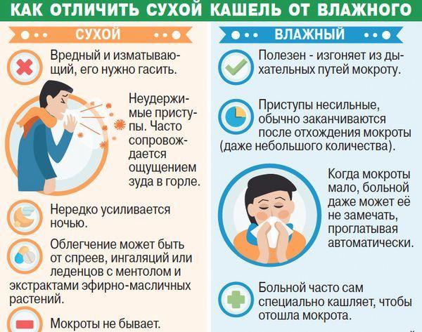 Как и чем лечить трахейный кашель