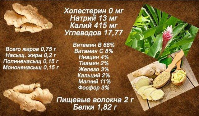 Имбирь от кашля – рецепт приготовления корня