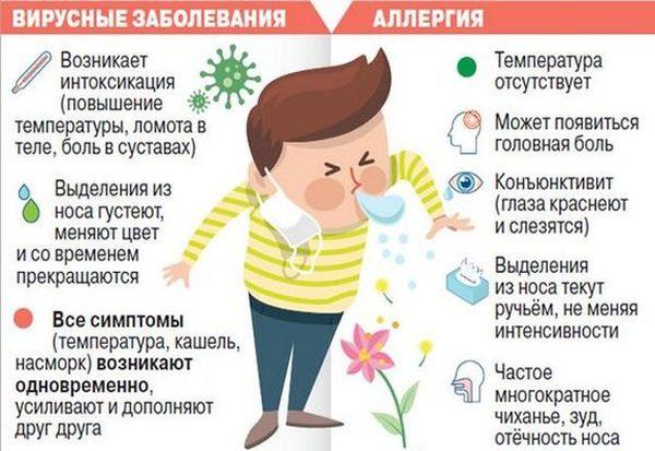Спреи от кашля - их разновидности и способы применения