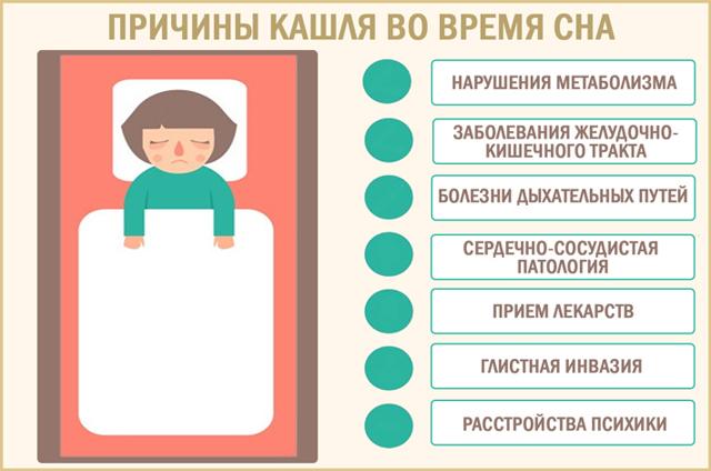 Сильный кашель ночью у взрослого – что делать